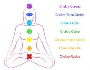 7 chakra significato