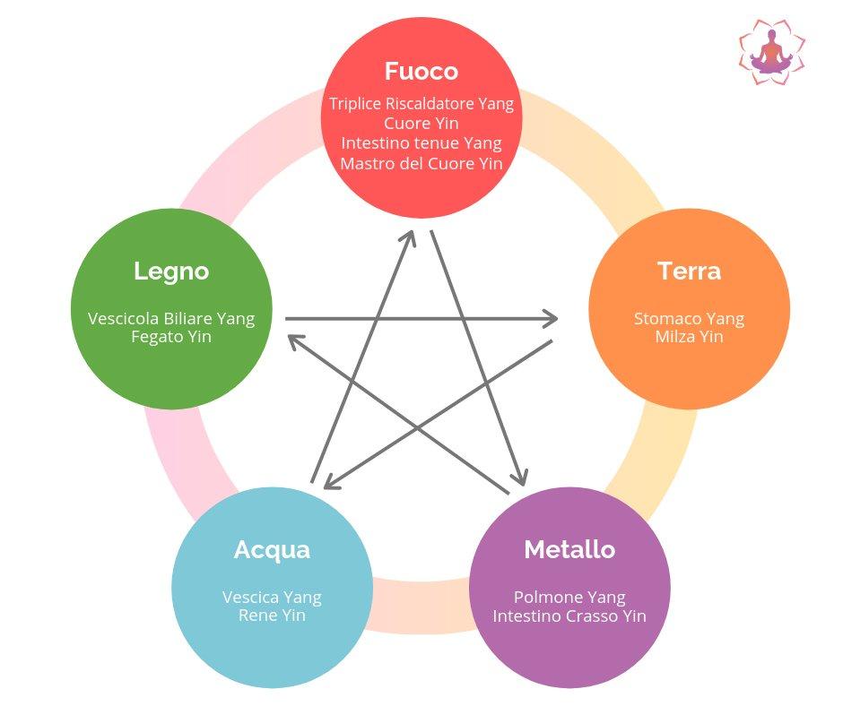5 elementi 12 meridiani