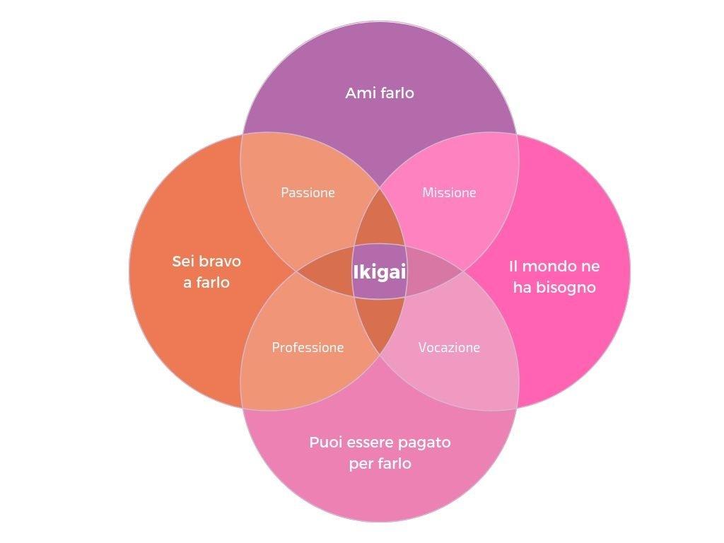 ikigai diagramma